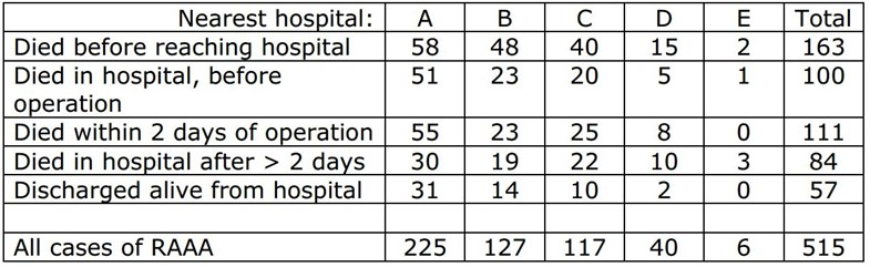 Table showing the outcome of ruptured abdominal aortic aneurysm cases